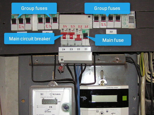 the distribution box contains apartment fuses  there are two types of fuses:  group fuses (either circuit breakers or screw-plug thermal fuses) and the  main